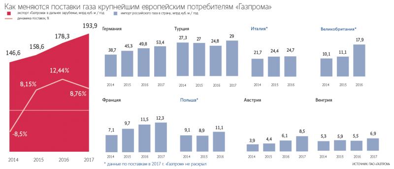 «Газпром» поглощает газовый рынок Европы и даёт оплеуху США