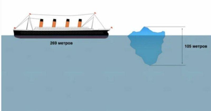 """Более того, длина """"Титаника"""" в 2,5 раза превосходила высоту """"убийцы"""". Над поверхностью айсберг возвышался всего на 100 м, основная его часть скрывалась под волнами  айсберг, интересно, корабль, лед, титаник, факты"""
