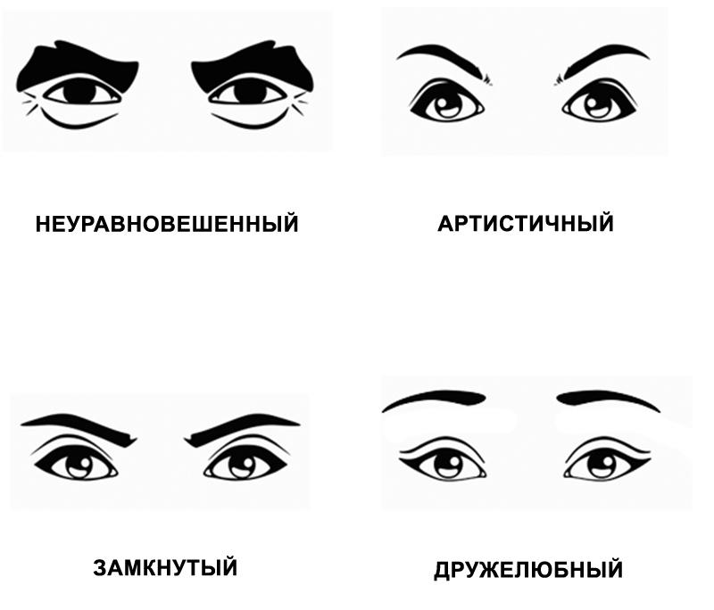 Как по лицу узнать характер …