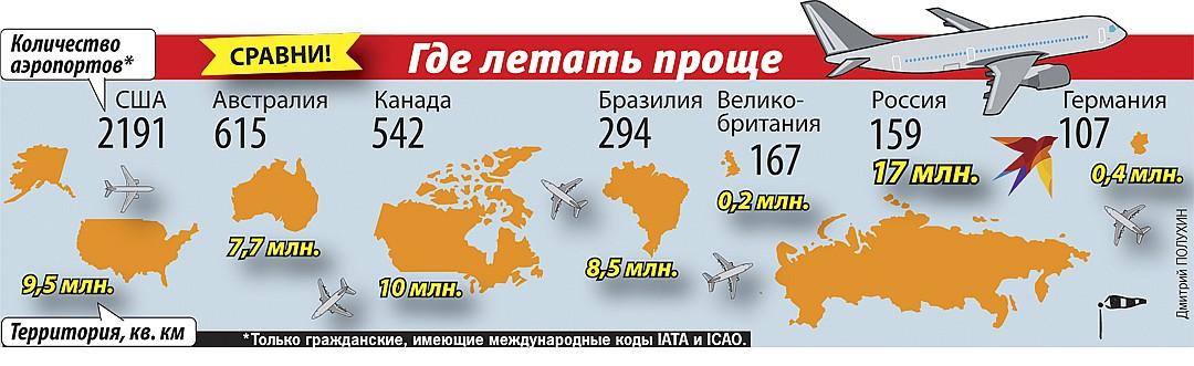 Где летать проще Фото: Дмитрий ПОЛУХИН