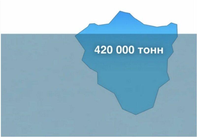 Начнем с размеров айсберга - 420 тысяч тонн кажется весьма впечатляющей цифрой айсберг, интересно, корабль, лед, титаник, факты