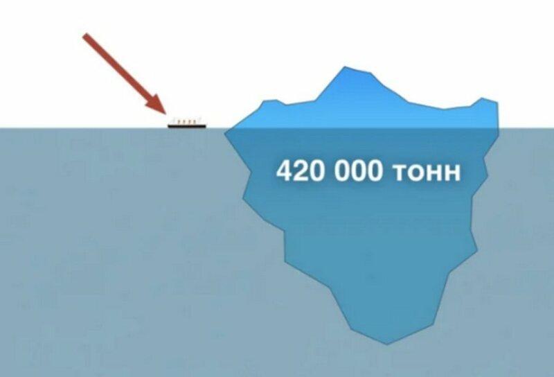 Судя по масштабам катастрофы и их художественным воплощениям соотношение айсберга и корабля выглядят примерно так: айсберг, интересно, корабль, лед, титаник, факты