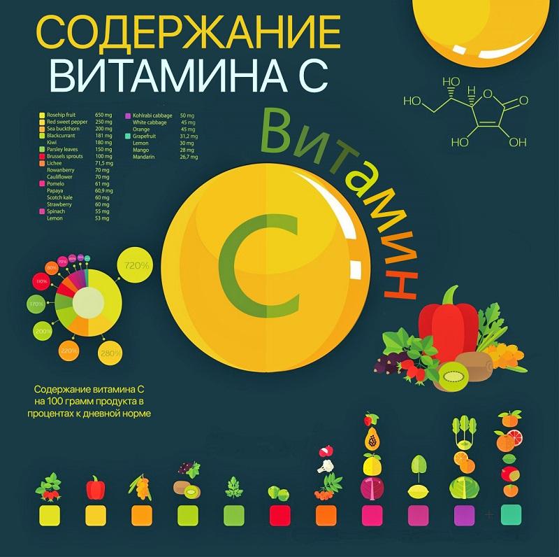 усвоение витаминов из продуктов