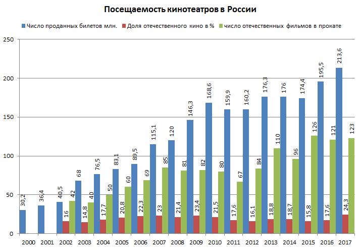 Россия вышла на первое место в Европе по посещениям кинотеатров