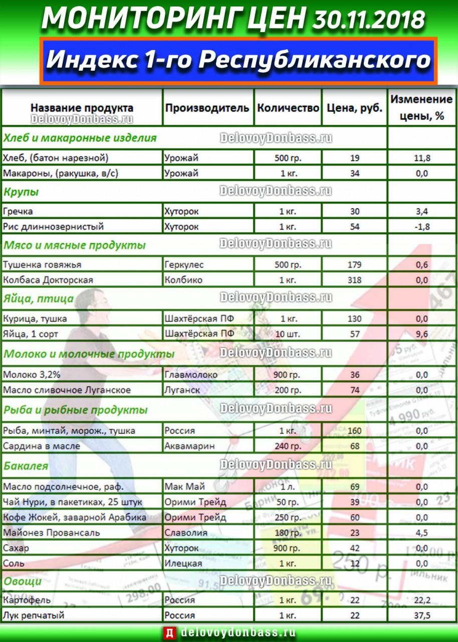 Цены в ДНР. Ноябрь 2018