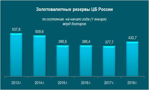 Павел Шипилин: Бегство от доллара. Центробанк России активно скупает золото