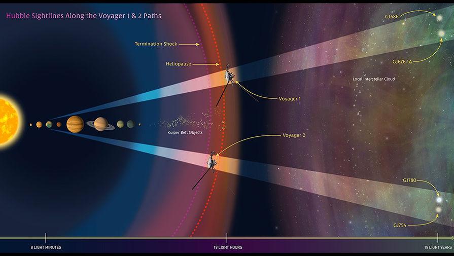 «Вояджеры»: Земля – космос