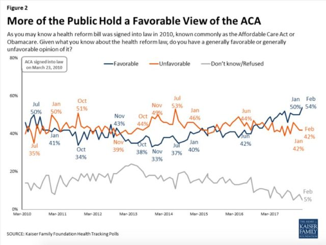 Support for Obamacare Higher Than Ever