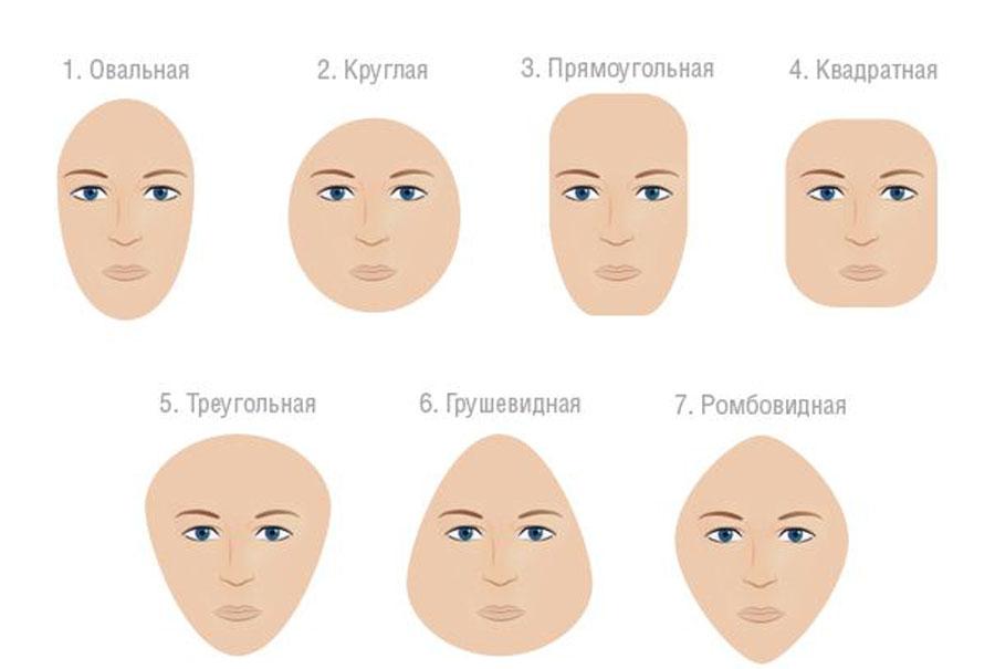 формы лица все