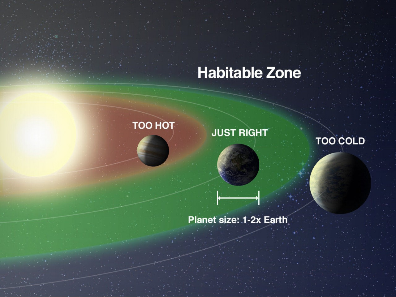 При сближении двух звезд растет потенциальная обитаемость планет в их системах