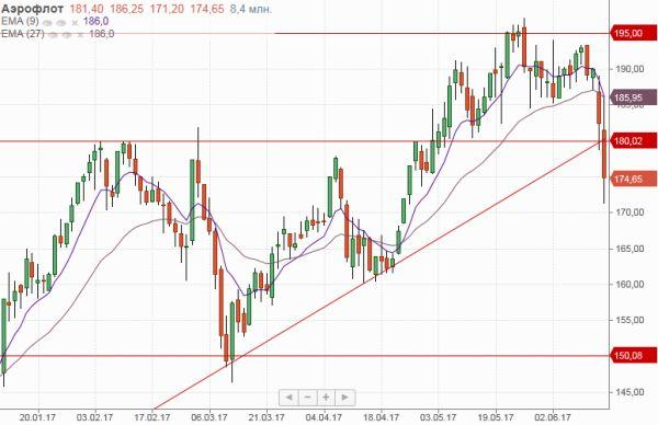 Российский рынок акций отыграл часть потерь