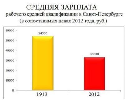 Николай II. Новые факты на смену старой лжи