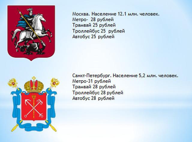 Цена за проезд в городах России