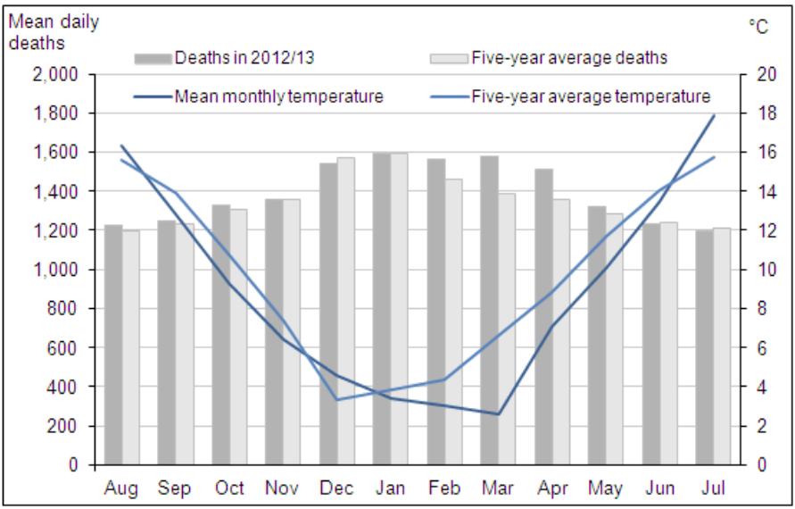 Слева — смерти в тысячах, справа — температура в градусах. На графике хорошо видно: смертность в Британии резко растет, как только средняя месячная температура падает ниже +12 градусов, а средние температуры — ниже +5 там не очень часты. Неудивительно, что работа, ориентировавшаяся только на число дней ниже +5 градусов, не смогла корректно интепретировать причины зимней смертности. Судя по графику, в Британии вообще не наблюдаются средние температуры, достаточно высокие, чтобы заметно увеличивать смертность. / Office for National Statistics of the UK Statistics Authority.