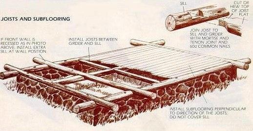"""Как поставить сруб. Пошаговая инструкция из журнала """"Популярная механика"""" за 1983 год"""