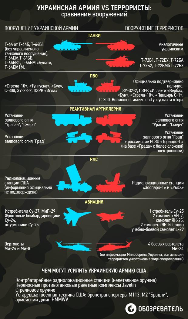 Великие укры сравнивают мощь армий)))