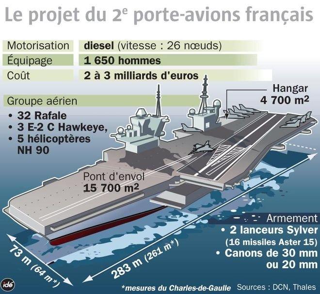 Президент французского концерна DCNS Эрве Гийу о новом авианосце, экспорте и кадровой политике