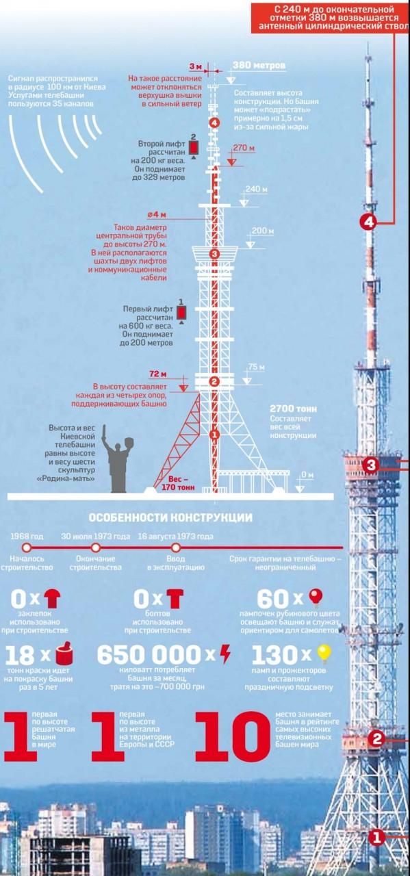 Немного инфографики интересно знать, история, киев, телевышка, факты