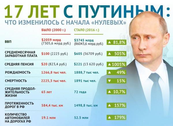 Россия с Путиным 17 лет. Итоги