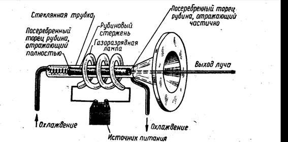 Первый лазер в истории: каким он был