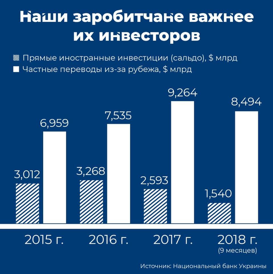 Инвестиции и заробитчане 2015-2018
