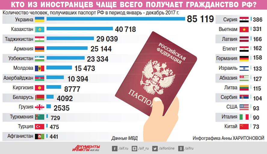Караул! Китайцы заселяют Россию, вытесняя русских!