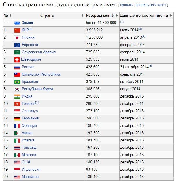 Яценюк: «Золото-валютные резервы нужны только странам-изгоям...»