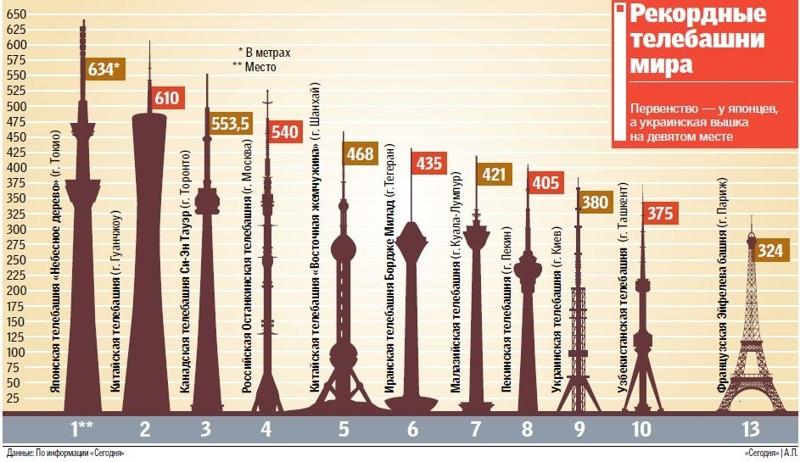 6. В СССР она стала вторым по высоте сооружением и первым решётчатым и цельнометаллическим свободностоящим сооружение в мире. интересно знать, история, киев, телевышка, факты