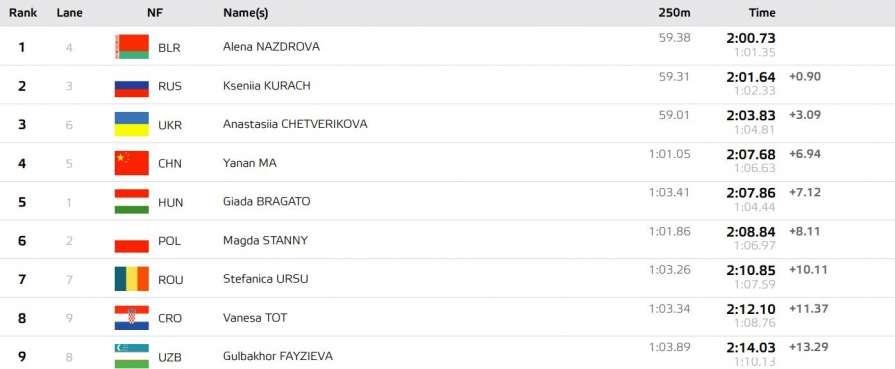 Украина завоевала первую мед…