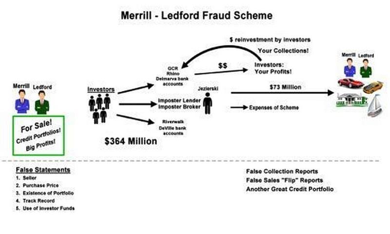 Создатели пирамиды в США привлекли свыше $345 млн у более чем 230 инвесторов