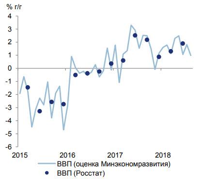 Рост ВВП РФ за 8 месяцев сос…