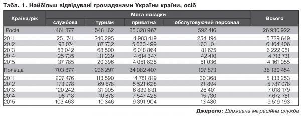 Граждане Украины уже отправили из России 467 млн долларов