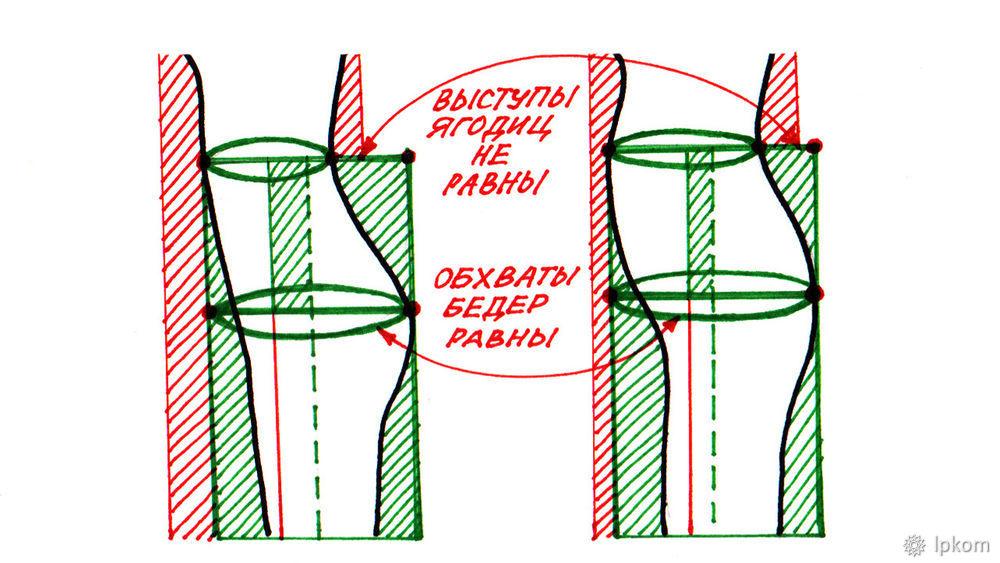 анатомия юбки