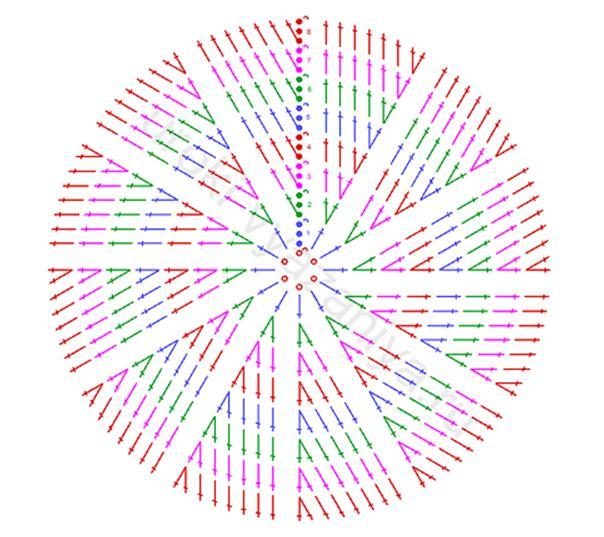 Вязать по кругу столбиками с одним накидом