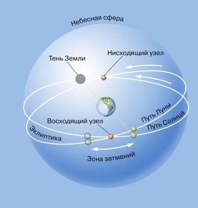 Траектории луны и солнца из центра земли говорят о центральном положении земли.