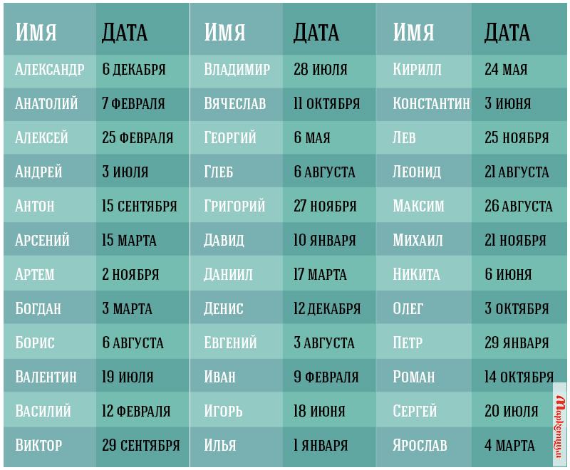 Гретта дар, православные имена для мальчиков по месяцам марки