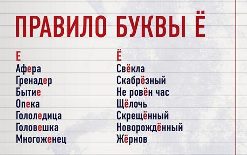 Самая молодая буква русского алфавита