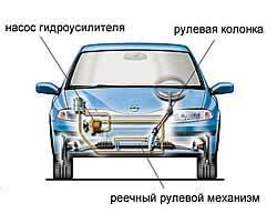АВТОЛИКБЕЗ. Рулевое управление современного автомобиля