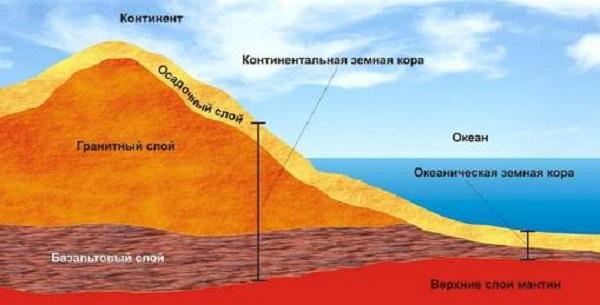Где находится земная кора