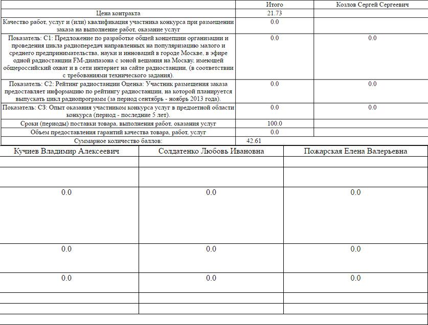 """Контракты от мэрии и кредиты """"Газпрома"""": откуда берет деньги """"Эхо Москвы"""""""