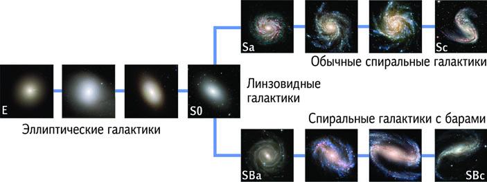 «Происхождение и эволюция галактик». Глава из книги