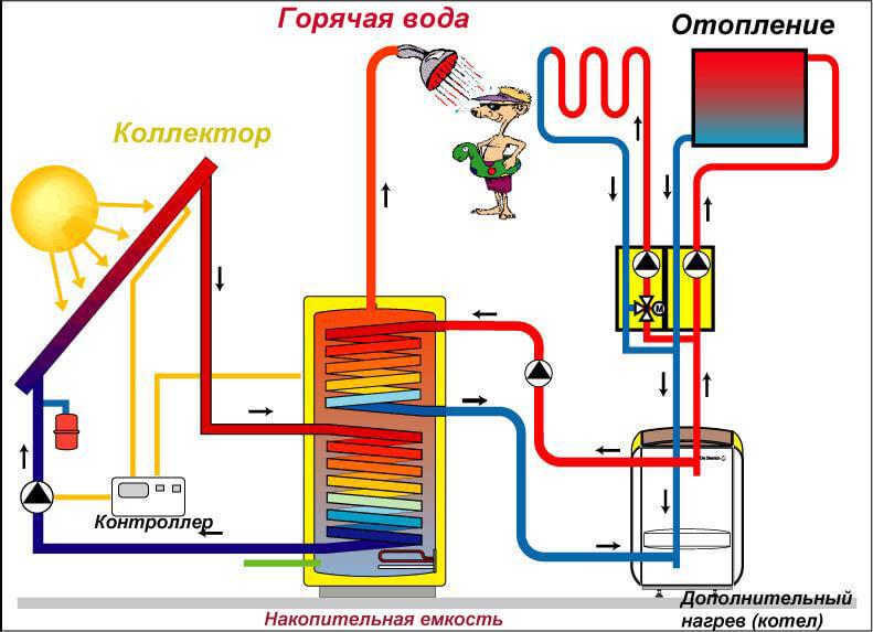 Горячая вода от отопления схема монтажа