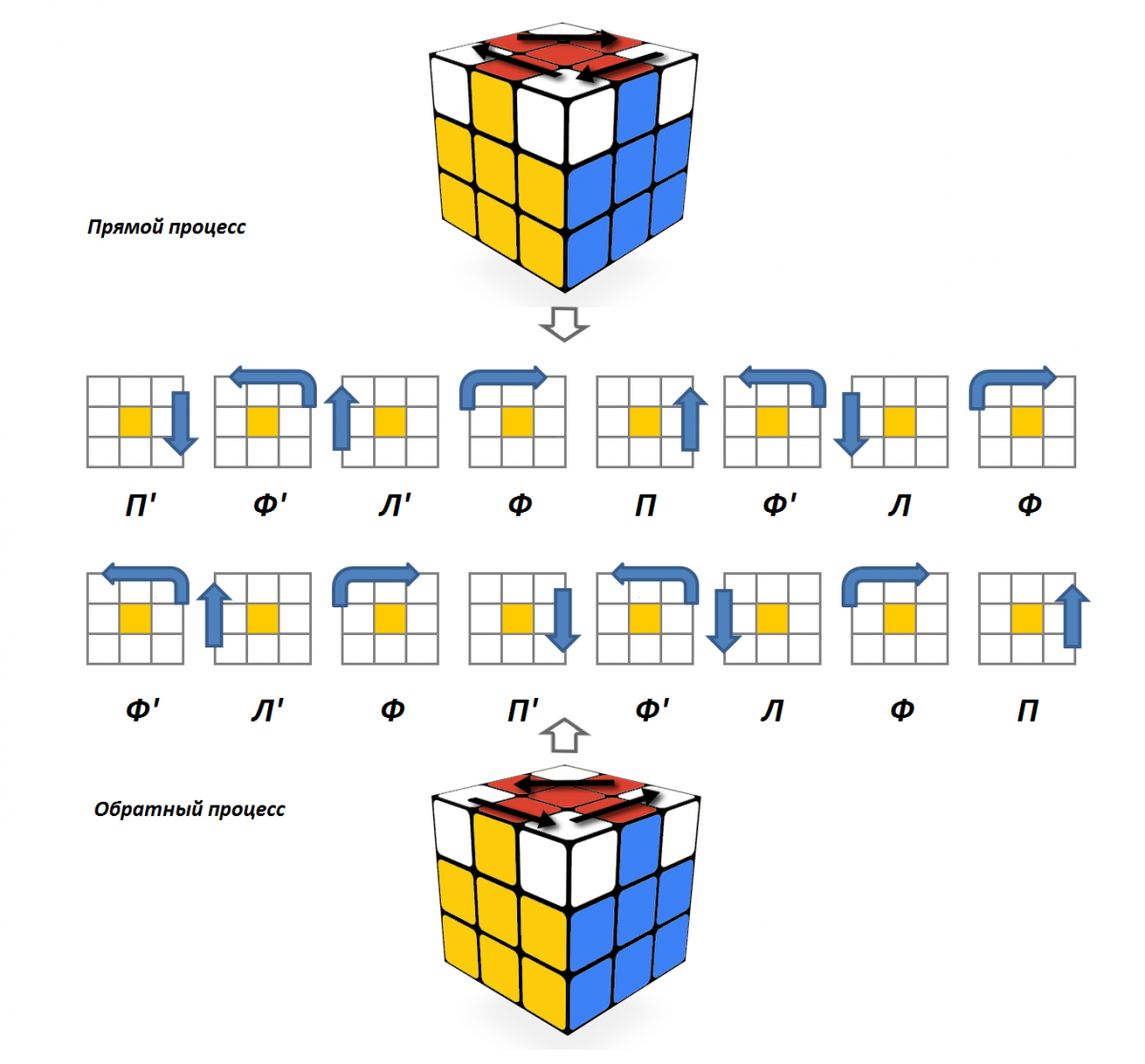 Кубик рубика схема сборки рекорд
