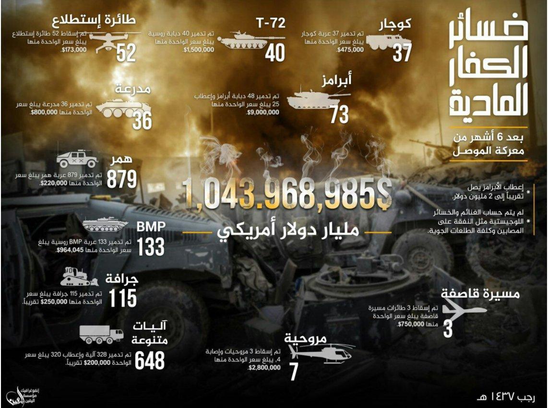 Битва за Мосул. Прошло полгода