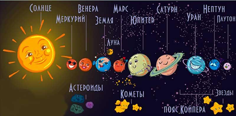 7 планет — 7 дней. Какая планета покровительствует каждому дню недели