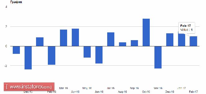 Хорошие данные не помогли американскому доллару