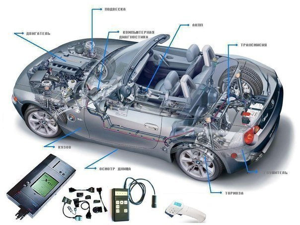 Проверка автомобиля перед покупкой: Сохрани, чтобы не забыть!