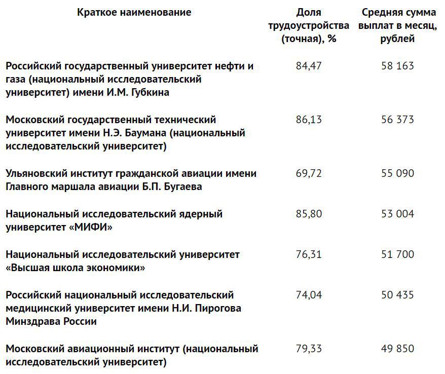 Российские вузы: считаем и оцениваем