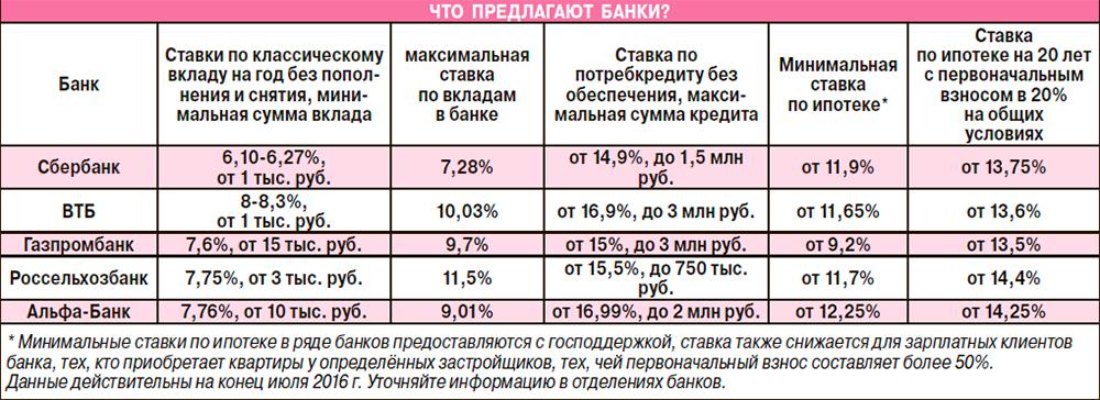 почта банк самара процентная ставка еа кредит каком порядке