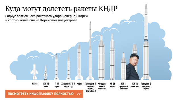КНДР успешно запустила баллистическую ракету